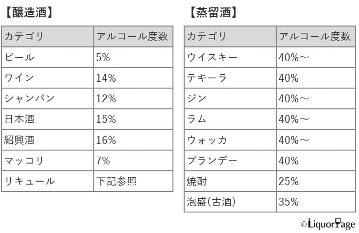 主要なお酒のアルコール度数表