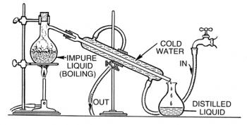 蒸留の仕組みを表す図