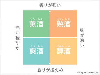 爽酒・薫酒・醇酒・熟酒のチャート