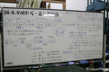 日本酒の製造工程を表したボード