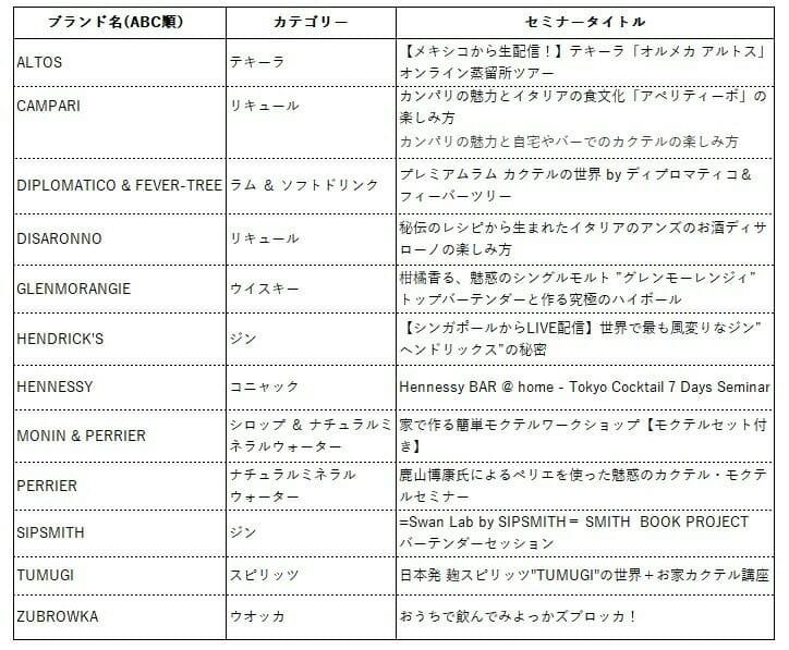 東京カクテル 7 デイズ 2020のセミナー内容