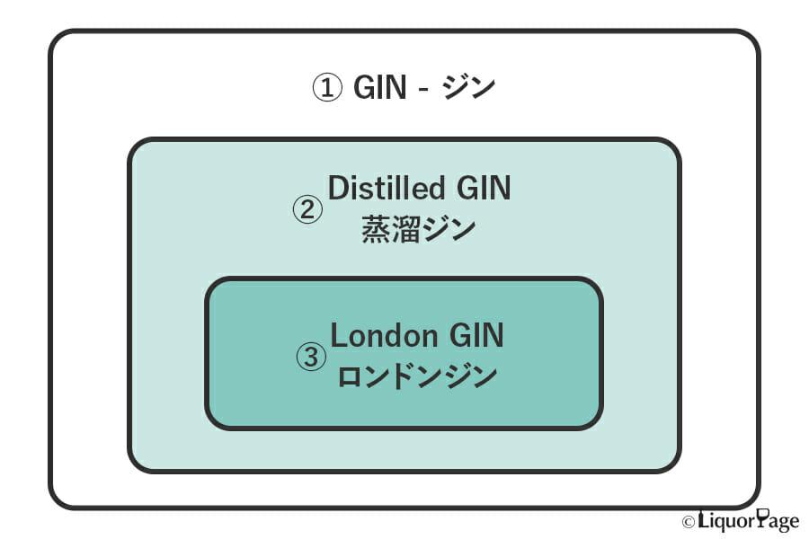 ジン、蒸溜ジン、ロンドンジン