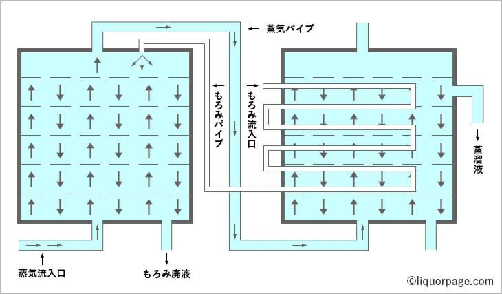 連続式蒸溜の仕組み