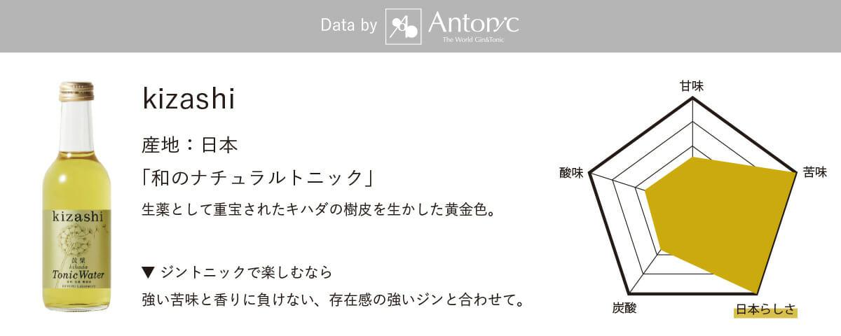「kizashi トニックウォーター」の味わいのチャート(5段階評価) 甘味:2.5、酸味:2.5、苦味5:、炭酸:2.5、日本らしさ:5